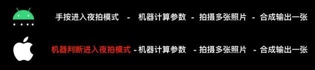 iPhone 11 Pro Max评测:浴霸三摄能行么?的照片 - 24