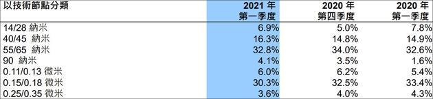 中芯国际2021年一季度各制程营收占比