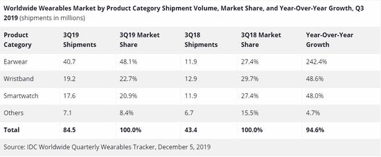 (图:2019年第三季度,全球可穿戴设备市场上的各产品类别表现,按出货量、市场份额与同比增长率划分,出货量单位:百万台)
