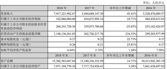 科大讯飞去年净利润5.42亿元 ToC营收25.17亿