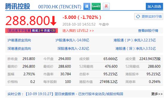 腾讯股价跌破290港元