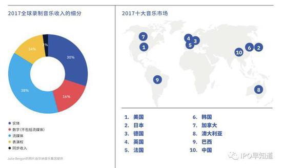 图表来自: IFPI《2018全球音乐产业报告》图表来自: IFPI《2018全球音乐产业报告》