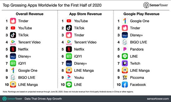 2020年上半年App全球收好排名