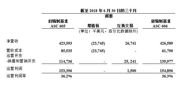 2018年微博第二季度业绩焦点 净营收4.266亿美元