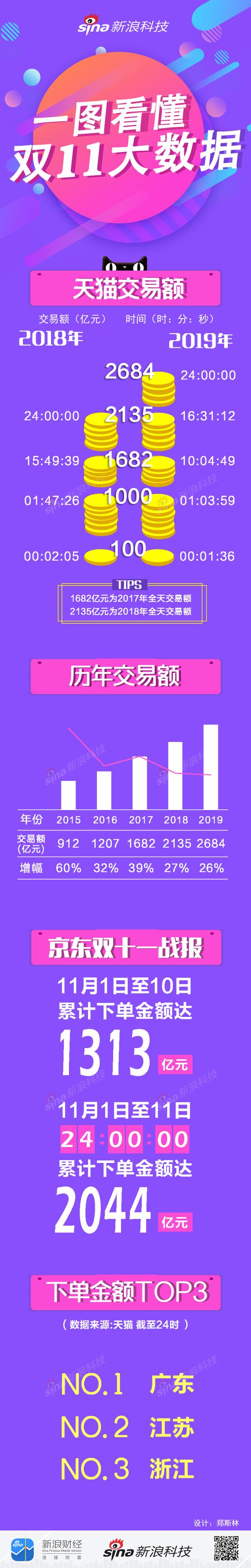 一图看懂2019天猫双十一大数据:广东省剁手最厉害