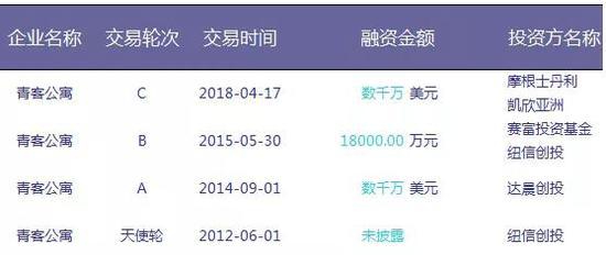青客公寓融资史,来源:投中CVSource数据终端