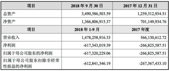 超级物种关闭上海首家门店 去年前三个季度亏损已达6亿元