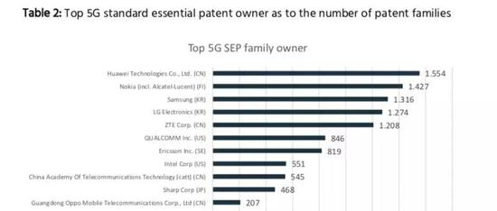 IPlytics四月份发布的报告 《Who is leading the 5G patent race》