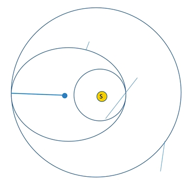 霍曼迁移轨道来源:Instructables网站