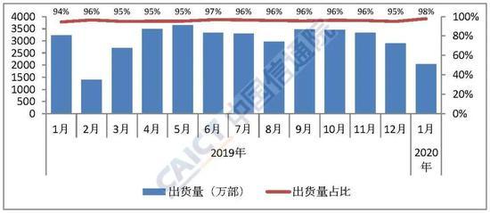 图4 国内智能手机出货量及占比