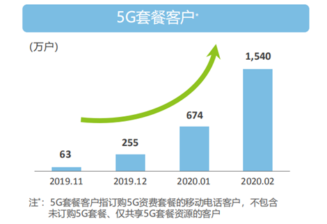 三大运营商艰难转型:增长见顶 5G用户数存疑 | 观潮插图10