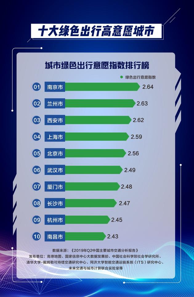 高德地图二季度中国堵城排行榜:重庆再居榜首