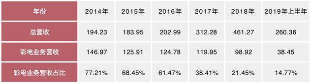康佳彩电业务营收占比分析(单位:亿元)