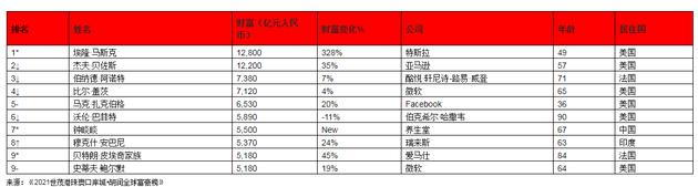 来源:《2021世茂港珠澳口岸城•胡润全球富豪榜》   ↑对比去年排名上升 ↓对比去年排名下降 –对比去年排名不变 *对比去年新进前十