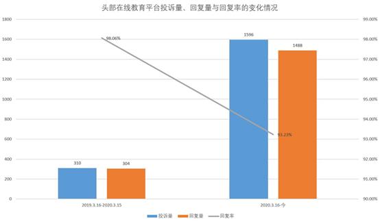 数据来源:消费者服务平台黑猫(截止2021年3月15日)