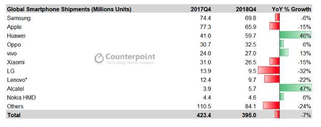 2018年全球智能手机出货下滑4%,华米OV表现抢眼!-芯智讯