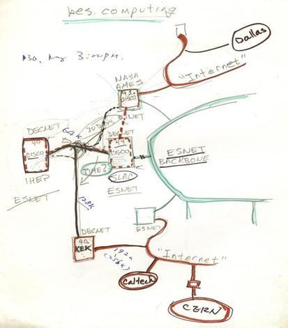 中美两国科学家于1991年草拟的IHEP-SLAC联网设计图(许榕生保存的手稿)