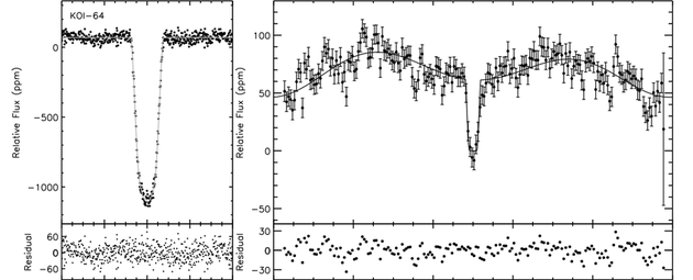 图为开普勒行星KOI-64的主要凌日曲线(左)和帮助科学家发现这颗位于宿主恒星后方的系外行星的曲线(右)。光通量的减少使天文学家得以发现行星凌日现象,其它信息则能帮助科学家了解除了行星半径和轨道周期之外的其它信息。