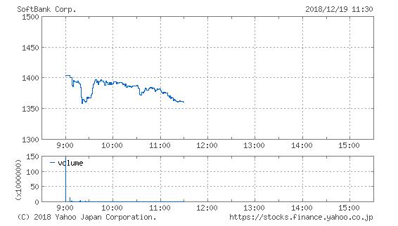 股价图(来源:雅虎日本)