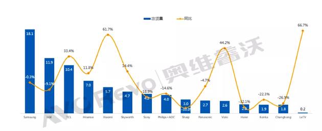 2019H1全球TV主要品牌出货及同比情况(单位:百万台)