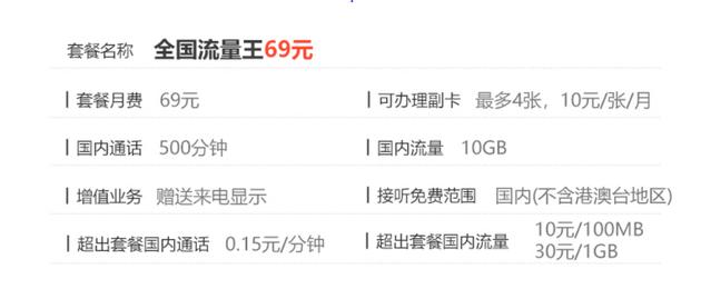 中国联通10GB流量套餐资费