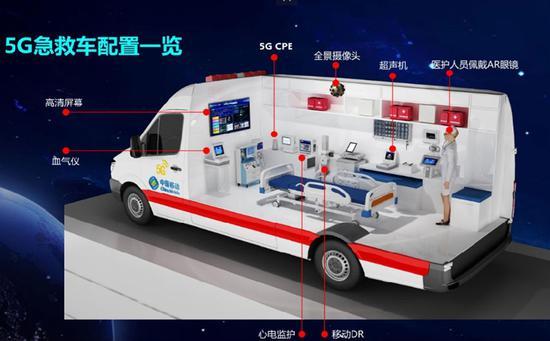 在四川投入使用的5G救護車 圖丨四川省國資委