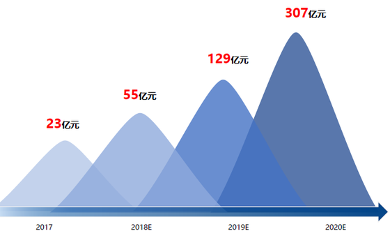 中国OTT广告墟市范围预测 (数据根源:勾正数据)
