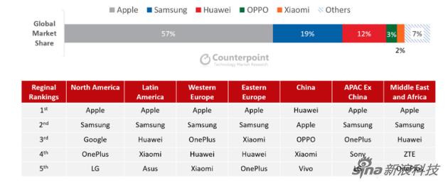 Counterpoint Research的全球七个大区数据排名