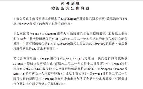 腾讯:控股股东Prosus出售合共约1.92亿股股份 将不再控股