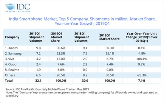 中国手机在印度市场的占有率已超六成  小米市场份额为30.6%