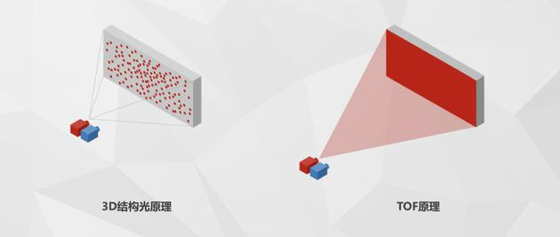 3D结构光还没来得及普及:智能手机的光学革命又高潮