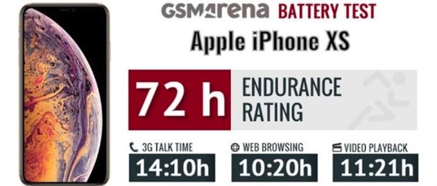 iPhone XS续航测试