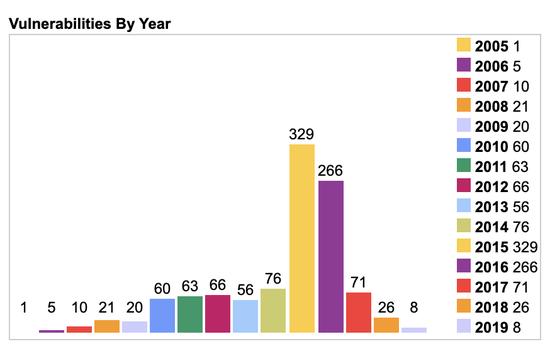 △2015、2016年几乎是Flash的高危年份。记录在案的总漏洞数为别为329个和266个(图片来自:CVE Details)