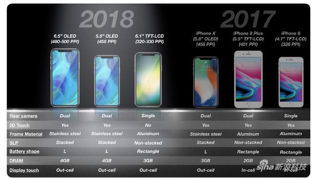 新iPhone X三款機型的硬件比較