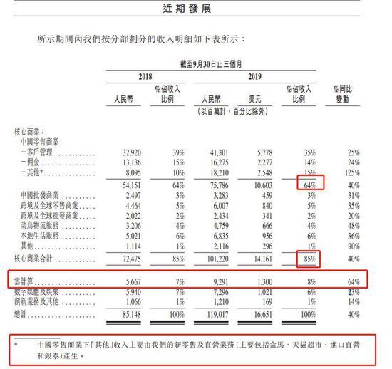 【博狗扑克】阿里启动香港IPO:最快明起申购 5券商储备660亿弹药
