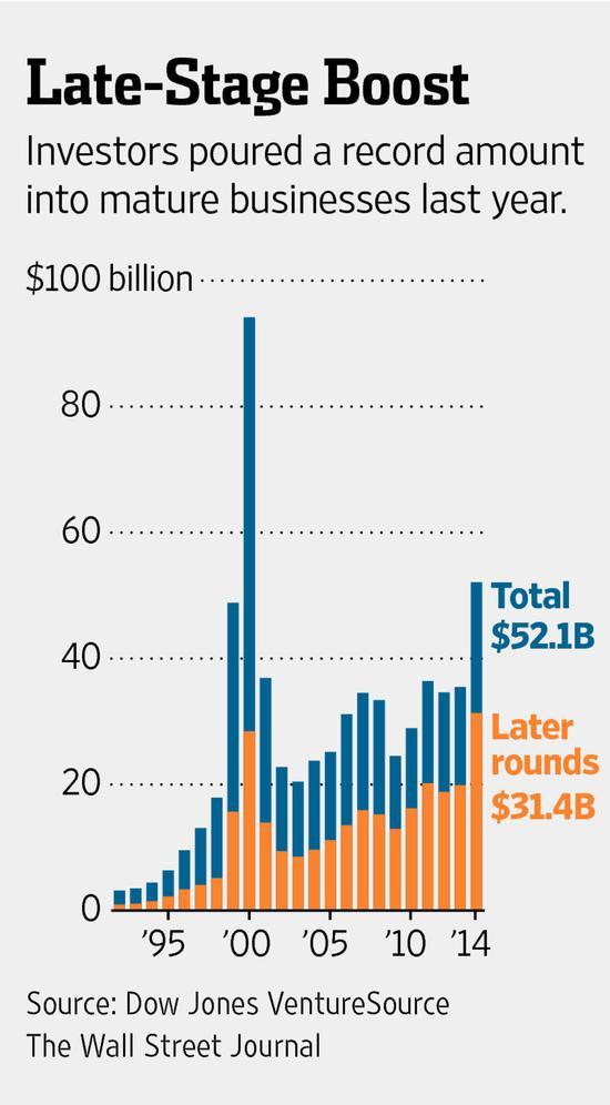 2014美国风投总额增47%:成熟公司融资额创新高