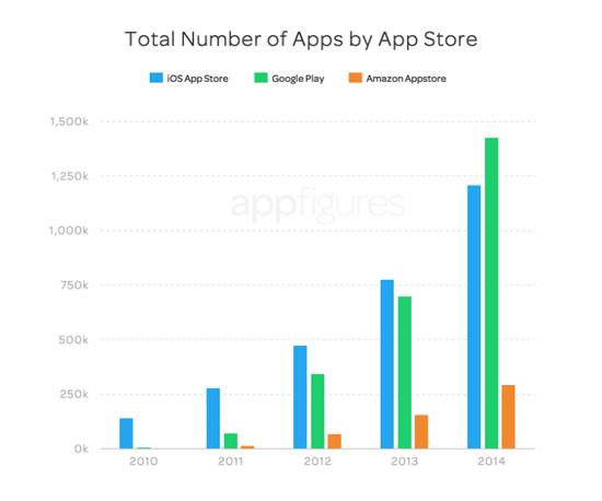 Google Play开发者和应用数量首次超App Store
