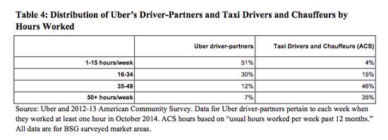 Uber调查:我们的司机干活少 收入高