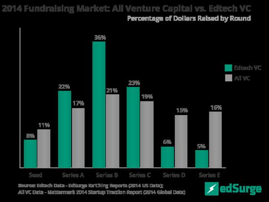 教育科技业去年共融资约20亿 总和不如Uber一家