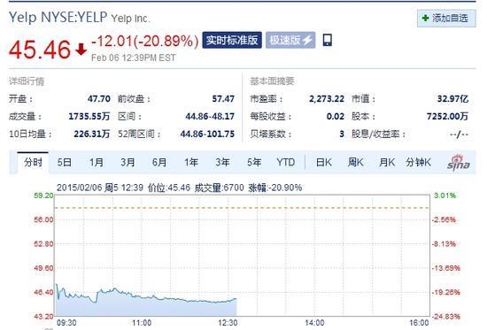 Yelp用户增长放缓 周五午盘股价重挫20%