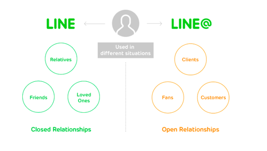 Line推出中小企业推广平台 与微信竞争