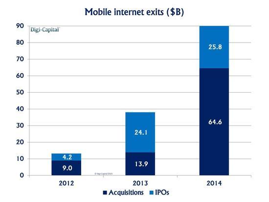 移动互联网交易额达1200亿美元 3年3倍回报率