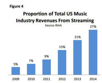 唱片行业萎靡 美国流媒体音乐收入首超CD