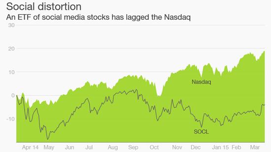 谁说社交媒体股有泡沫?那是你没看见业内loser