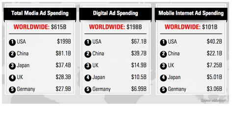 明年全球移动广告收入或超千亿美元 中国占22%