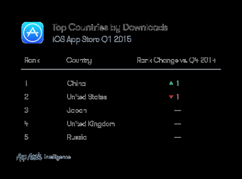 中国iOS应用下载量首超美国成世界第一