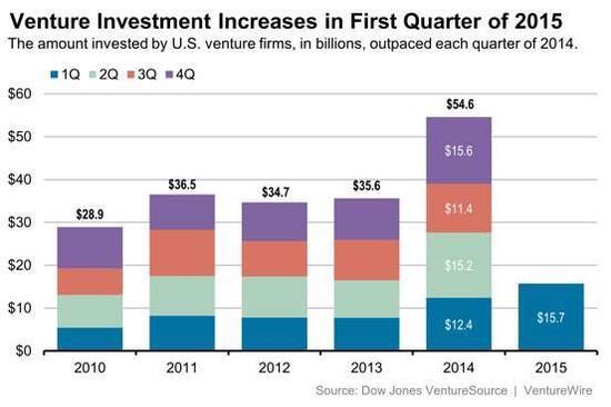 一季度美国创业公司融资额创15年新高