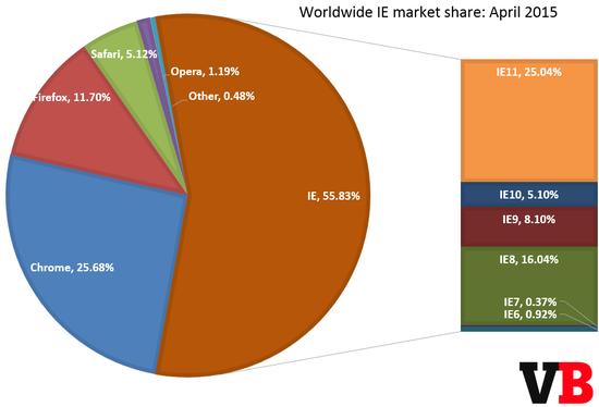 谷歌Chrome市场份额首破25% IE仍占半壁江山