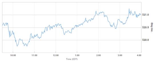 手工品电商Etsy首季亏损剧增:股价暴跌18%