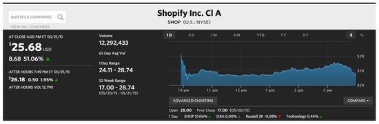 Shopify上市首日最高涨幅达69%:市值突破20亿